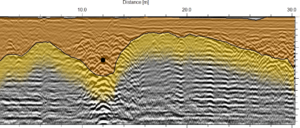 A processed and interpreted GPR cross section is displayed on the right side. This particular line shows the profile of the bedrock (marked with yellow) and an existing utility (marked with a black dot). Around this existing pipe, the previous trench line can be picked up easily.